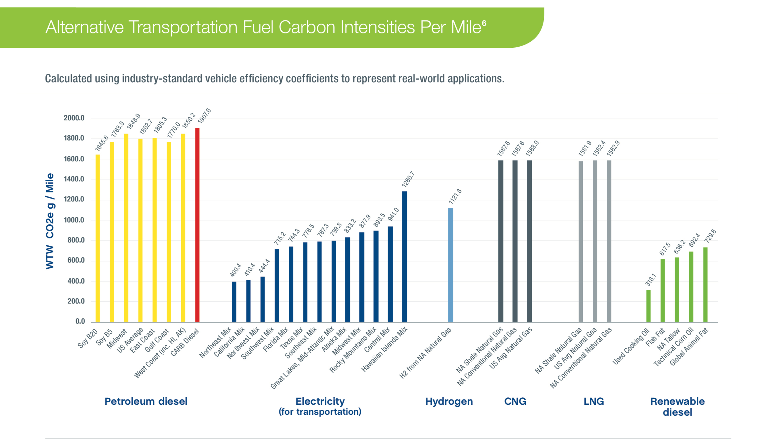 Alternative Fuel Carbon Per-mile