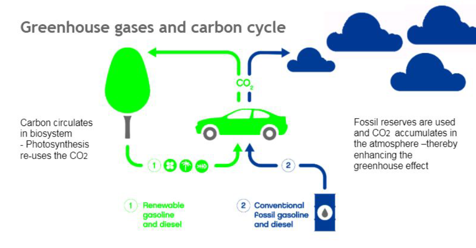 How is the emission reduction achieved?