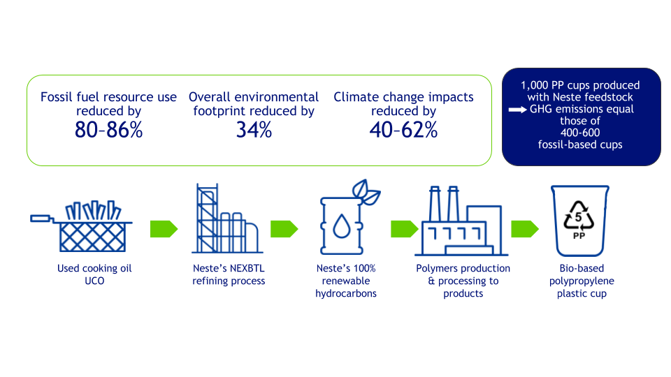 Environmental benefits from switching fossil oil based polypropylene to renewable polypropylene produced from Neste's renewable hydrocarbons.