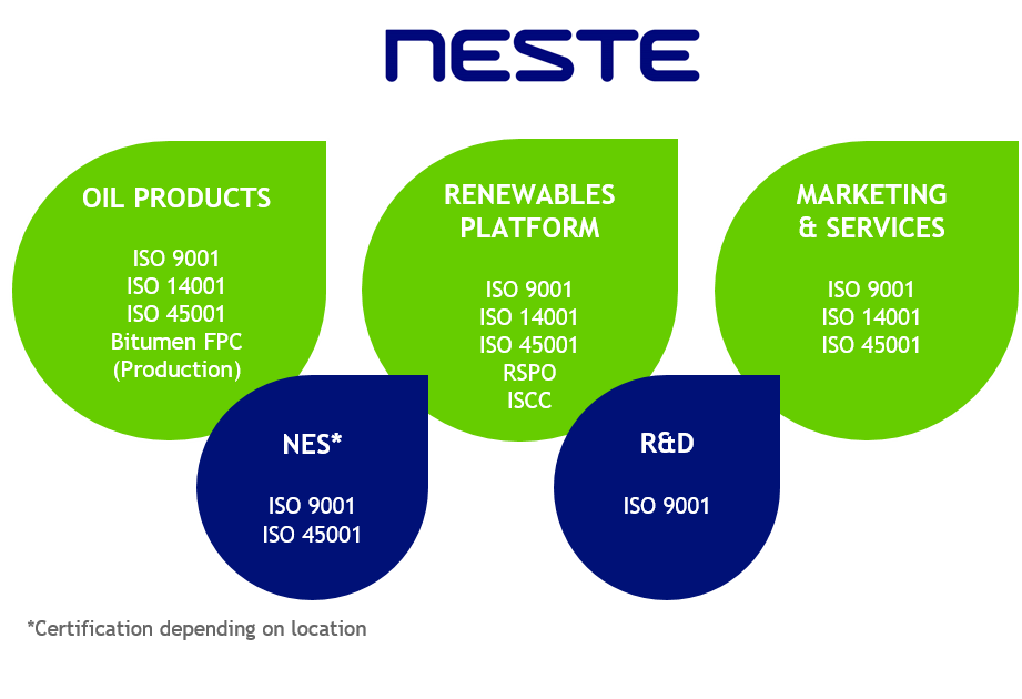 Certifications in Neste