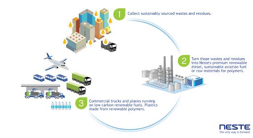 Neste's circular economy turns trash into treasure