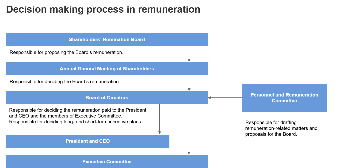 Decision making process in remuneration