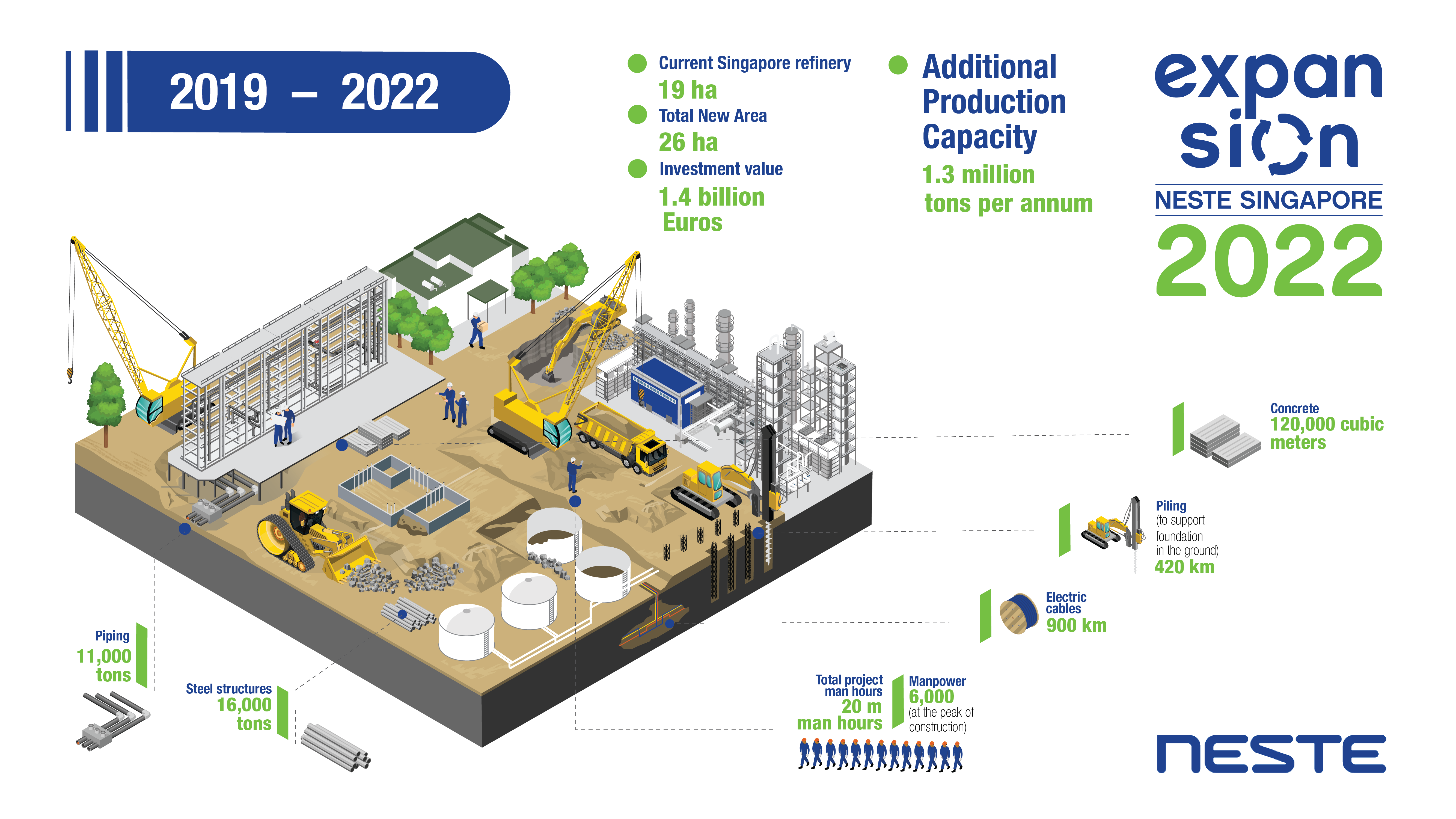Infographic of Neste Singapore Expansion Project