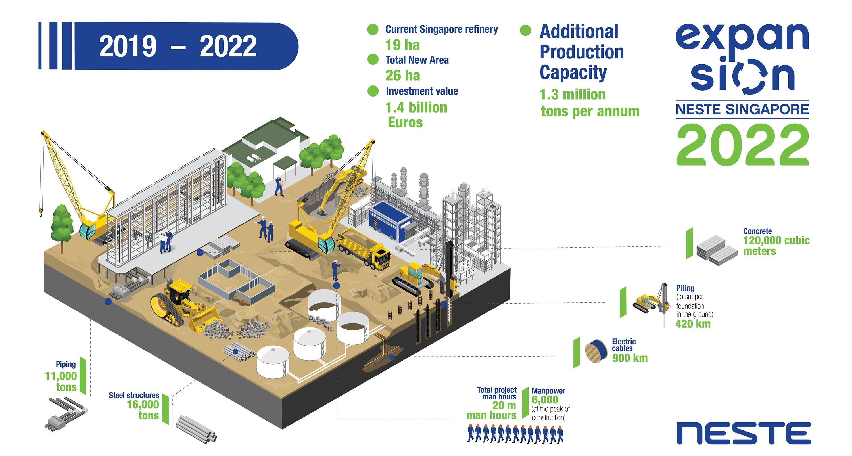 Singapore refinery expansion