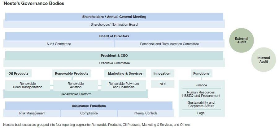 Neste's Governance Bodies