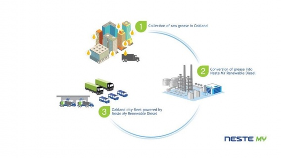 Waste feedstock from the City of Oakland is now being converted to Neste MY Renewable Diesel™ and fuels the city's fleet.