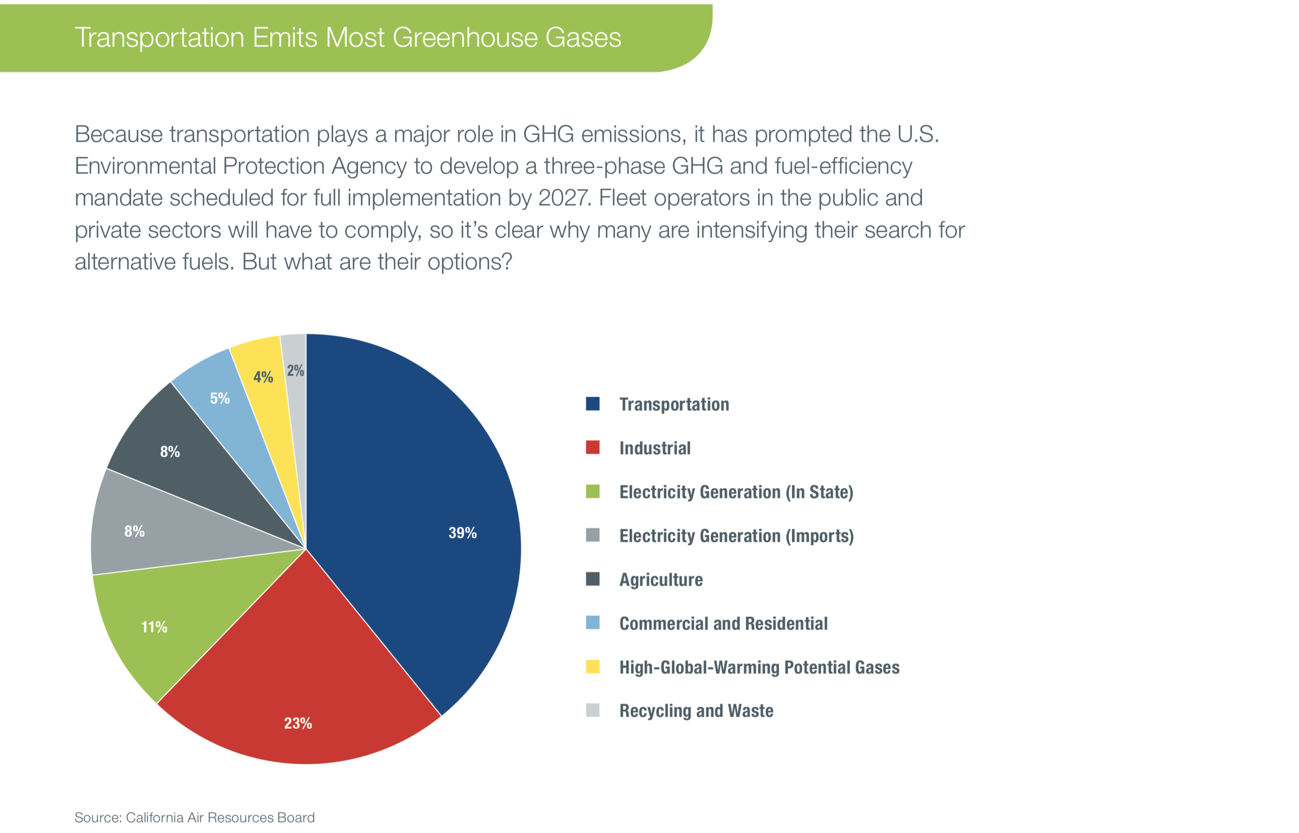 Transportation Greenhouse Emission Piechart